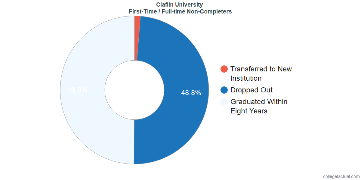 Non-completion rates for first-time / full-time students at Claflin University