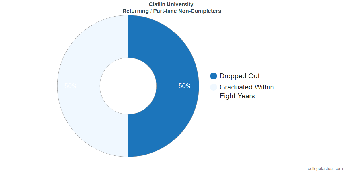 Non-completion rates for returning / part-time students at Claflin University