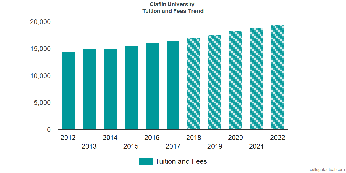 Tuition and Fees Trends at Claflin University