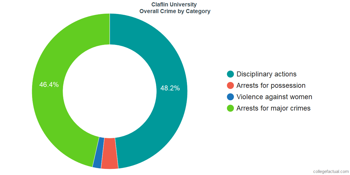 Overall Crime and Safety Incidents at Claflin University by Category