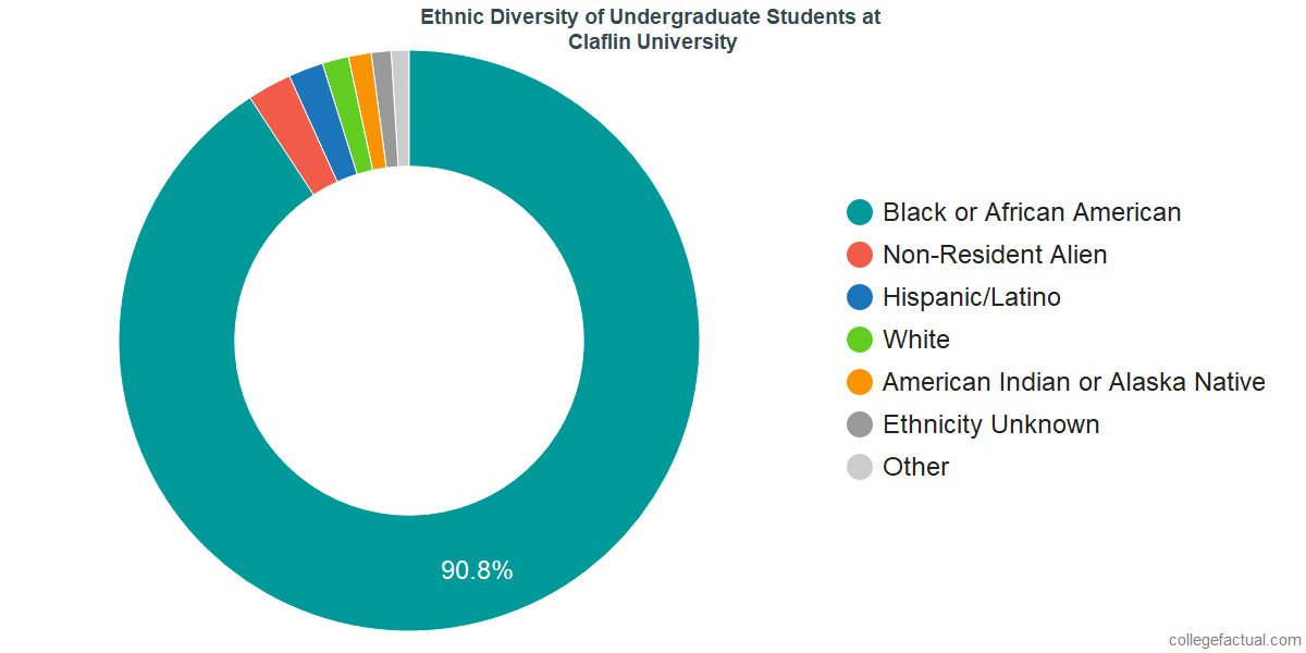 Ethnic Diversity of Undergraduates at Claflin University