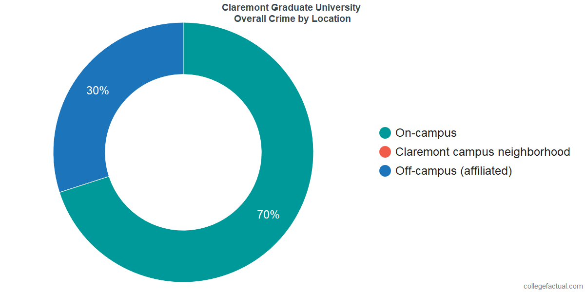 Overall Crime and Safety Incidents at Claremont Graduate University by Location