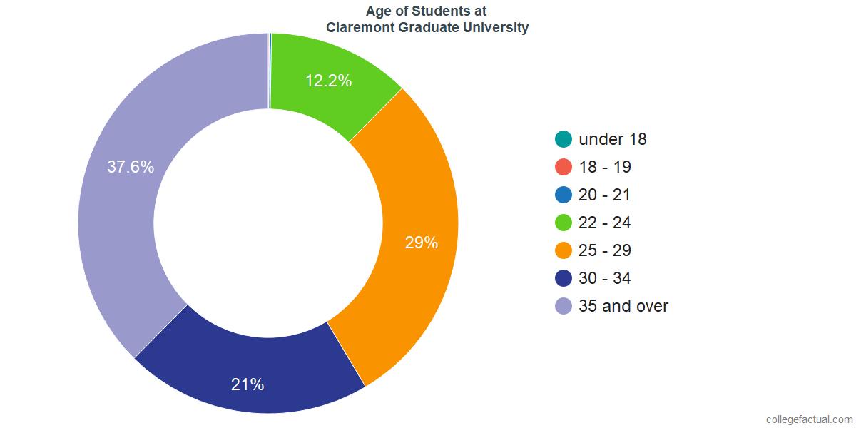 Age of Undergraduates at Claremont Graduate University
