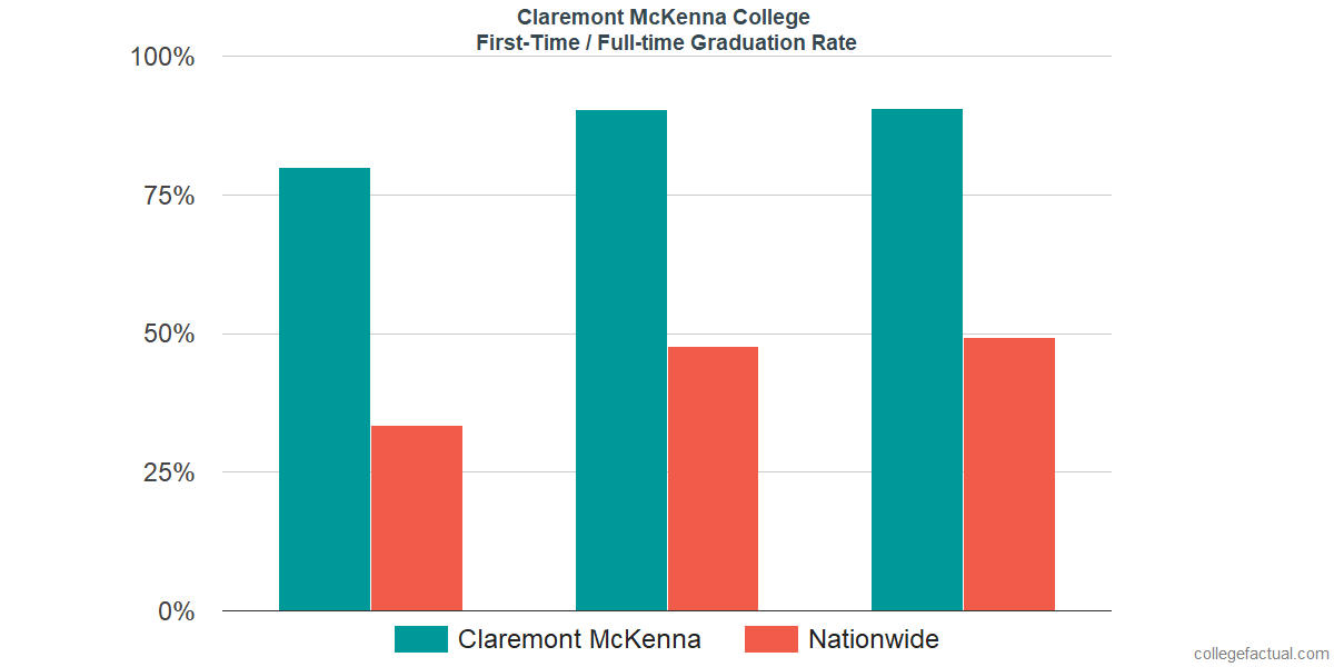 Graduation rates for first-time / full-time students at Claremont McKenna College