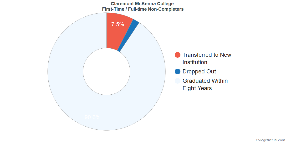 Non-completion rates for first-time / full-time students at Claremont McKenna College