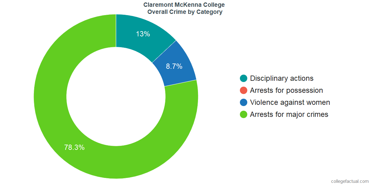 Overall Crime and Safety Incidents at Claremont McKenna College by Category