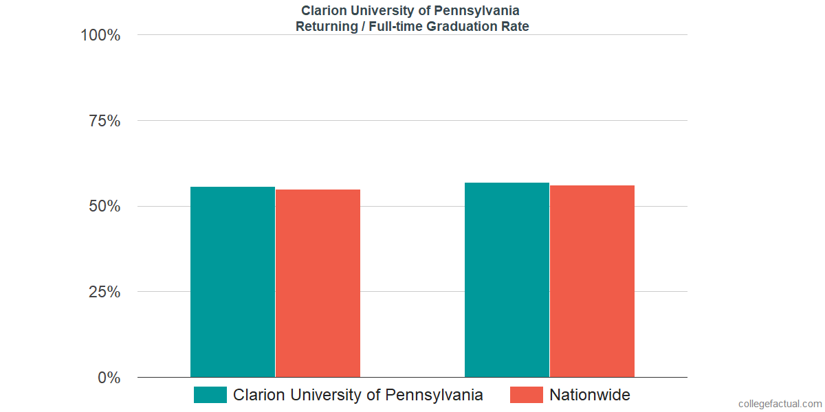 Graduation rates for returning / full-time students at Clarion University of Pennsylvania
