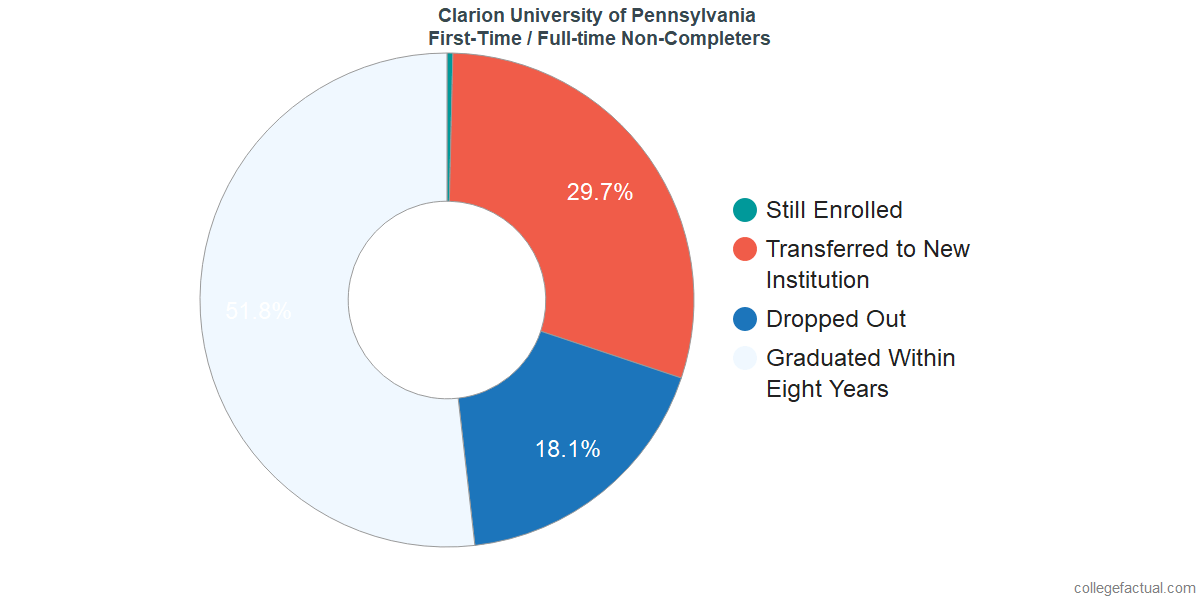 Non-completion rates for first time / full-time students at Clarion University of Pennsylvania