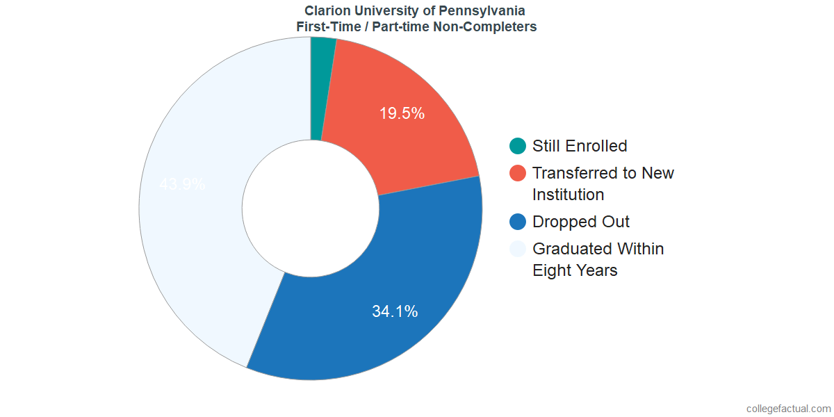 Non-completion rates for first-time / part-time students at Clarion University of Pennsylvania