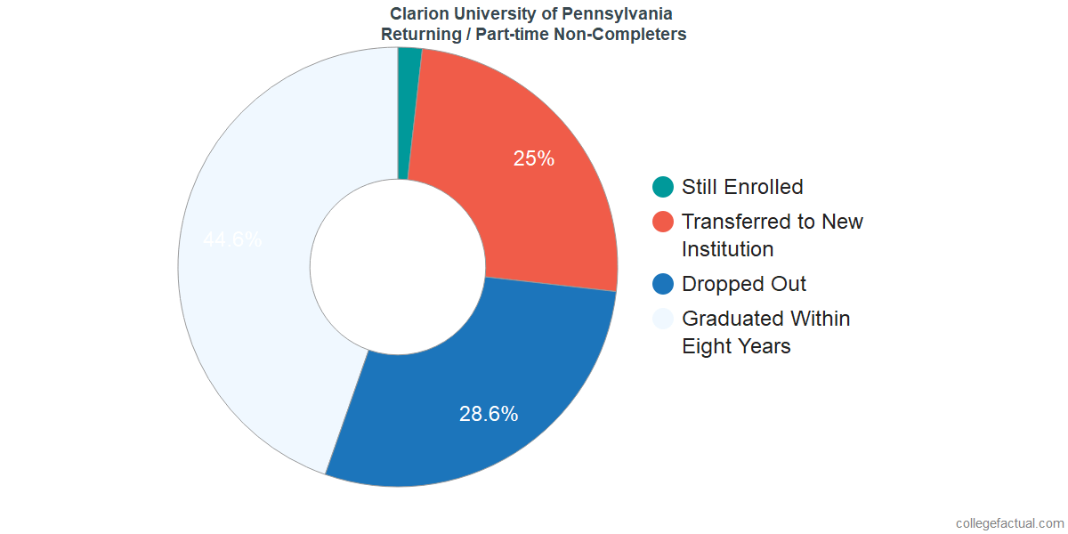 Non-completion rates for returning / part-time students at Clarion University of Pennsylvania