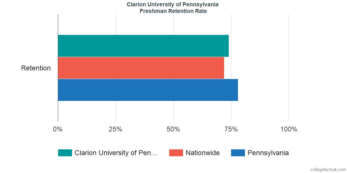 Freshman Retention Rate at Clarion University of Pennsylvania