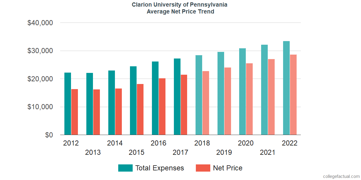 Net Price Trends at Clarion University of Pennsylvania