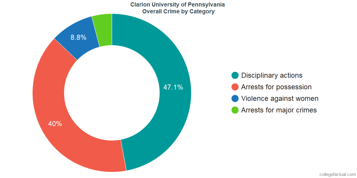 Overall Crime and Safety Incidents at Clarion University of Pennsylvania by Category
