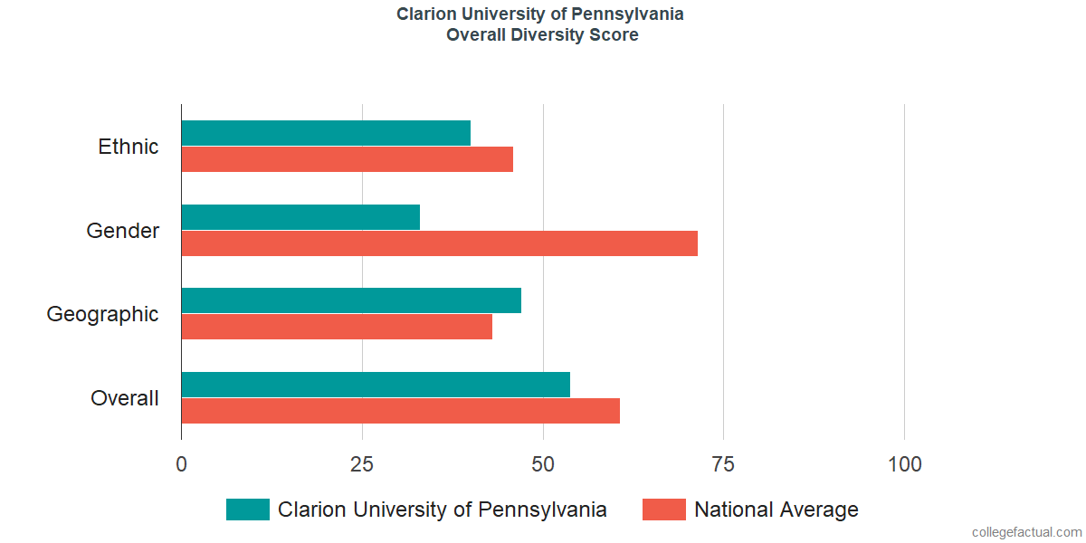 Overall Diversity at Clarion University of Pennsylvania
