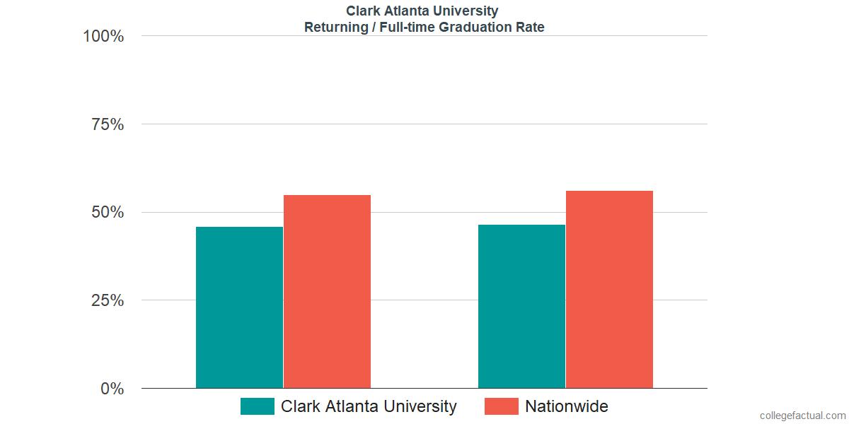 Graduation rates for returning / full-time students at Clark Atlanta University