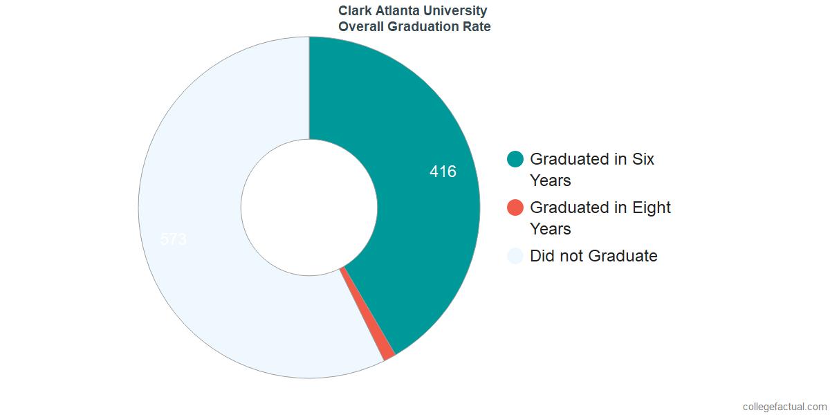 Undergraduate Graduation Rate at Clark Atlanta University