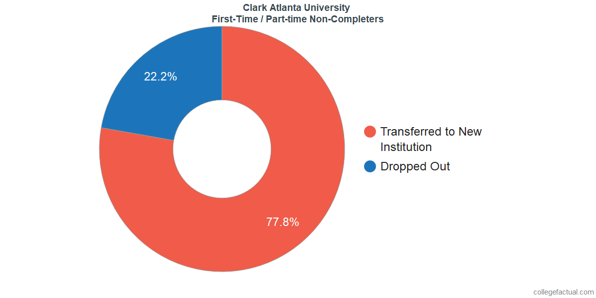 Non-completion rates for first-time / part-time students at Clark Atlanta University