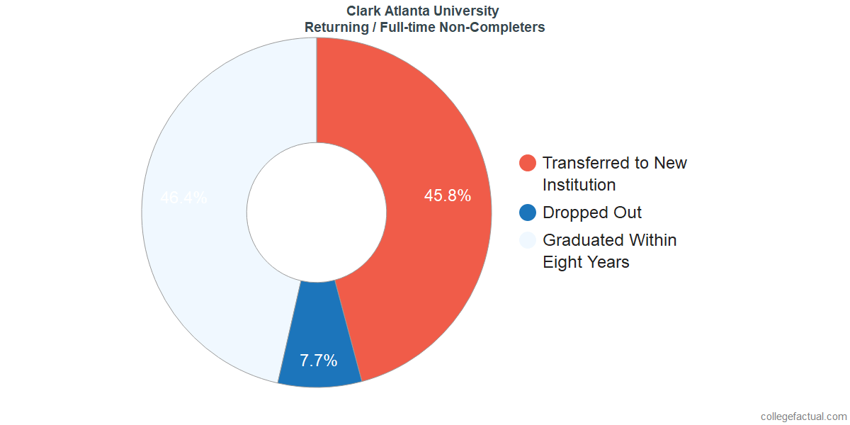 Non-completion rates for returning / full-time students at Clark Atlanta University