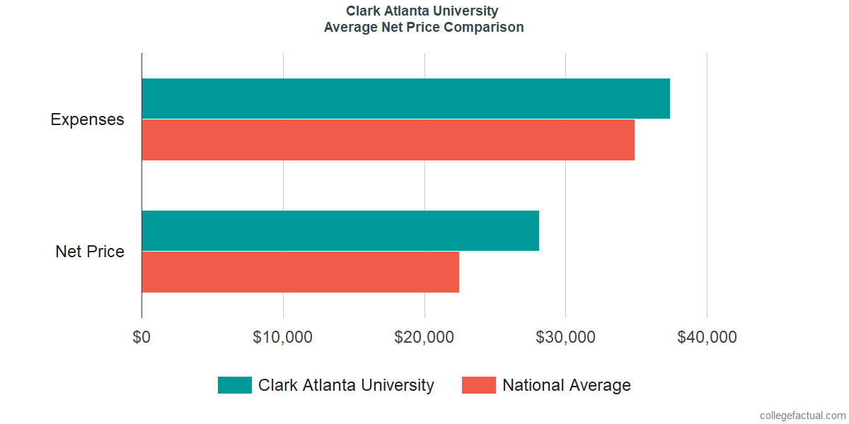 Net Price Comparisons at Clark Atlanta University