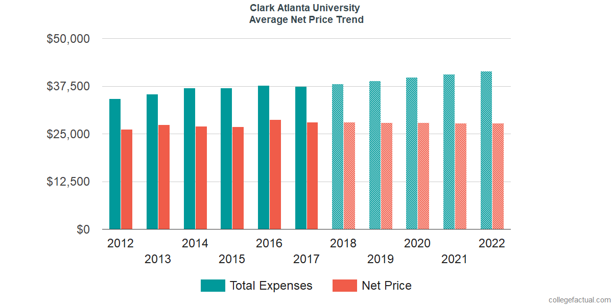 Average Net Price at Clark Atlanta University