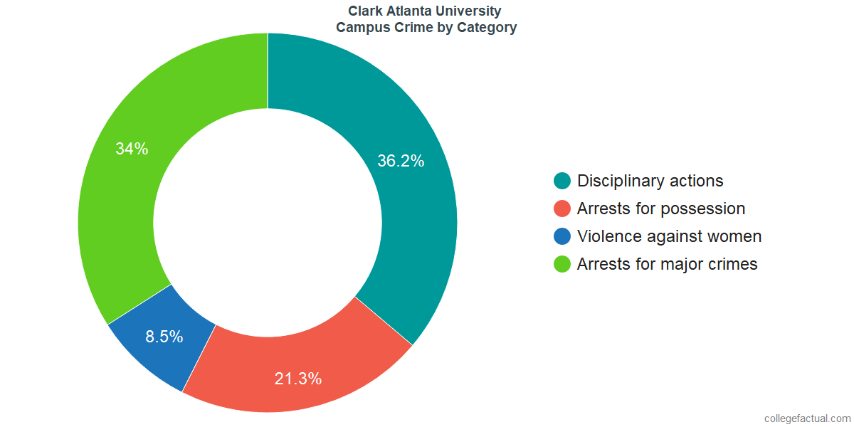 On-Campus Crime and Safety Incidents at Clark Atlanta University by Category
