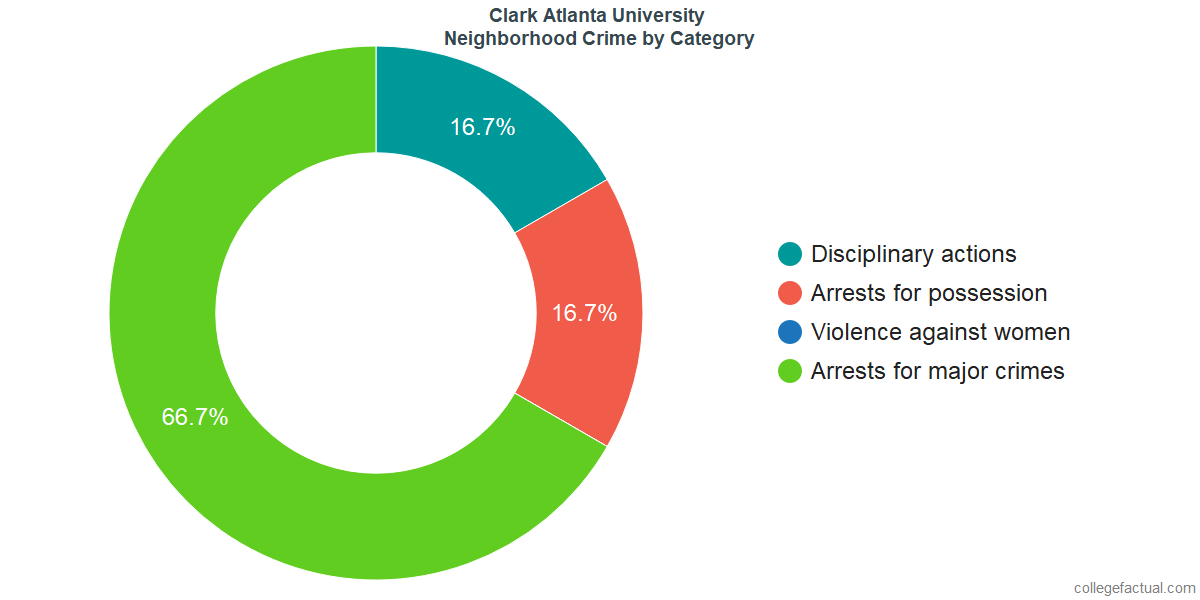 Atlanta Neighborhood Crime and Safety Incidents at Clark Atlanta University by Category