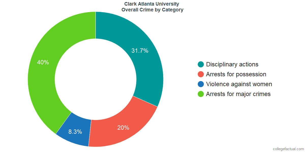 Overall Crime and Safety Incidents at Clark Atlanta University by Category