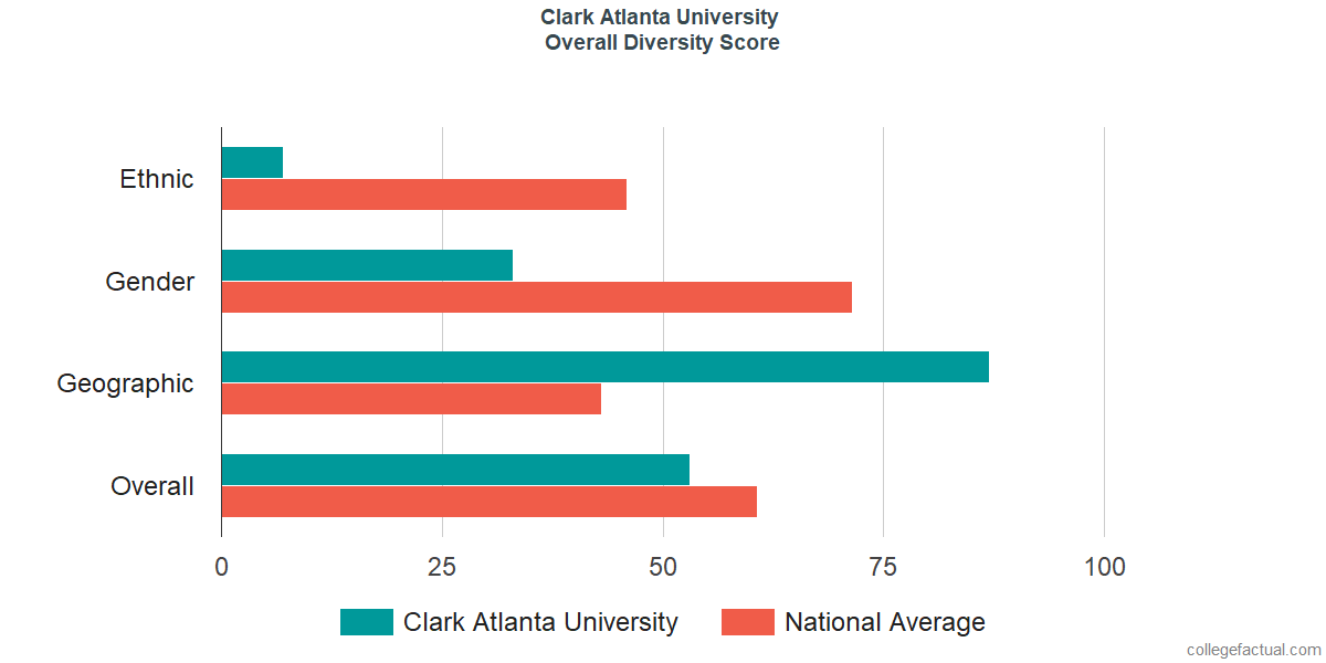 Clark Atlanta University Majors >> Clark Atlanta University Diversity Racial Demographics