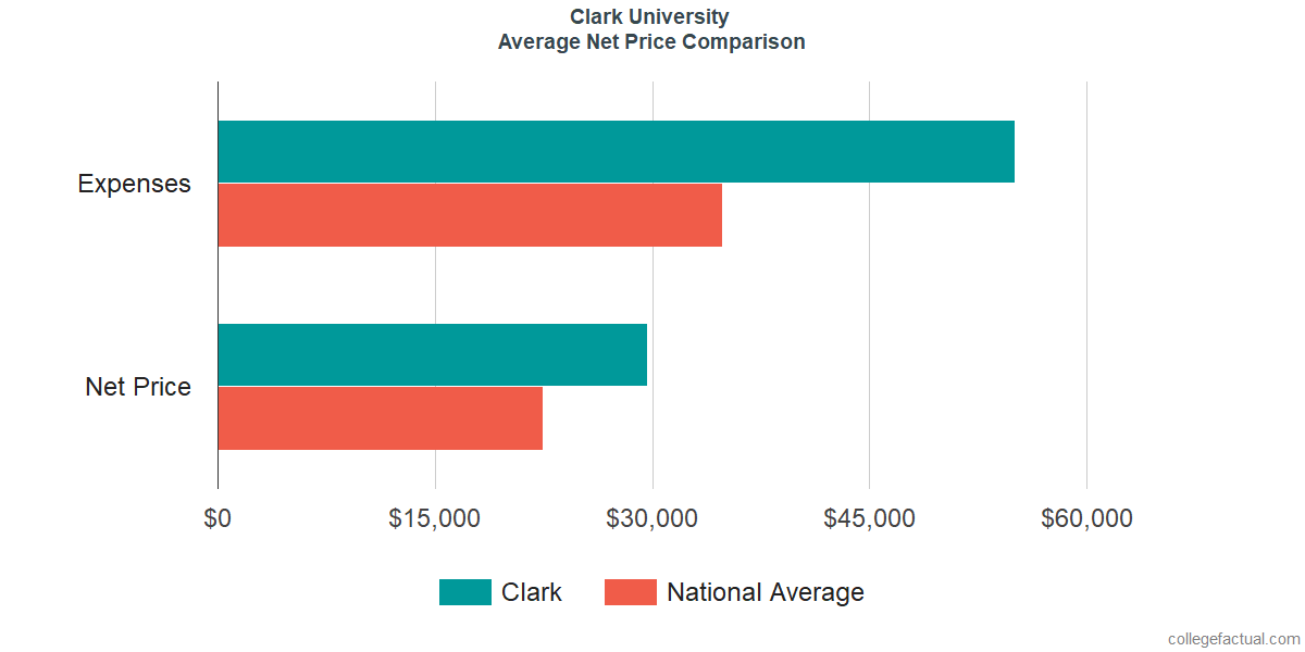 Net Price Comparisons at Clark University