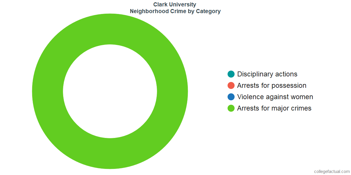 Worcester Neighborhood Crime and Safety Incidents at Clark University by Category