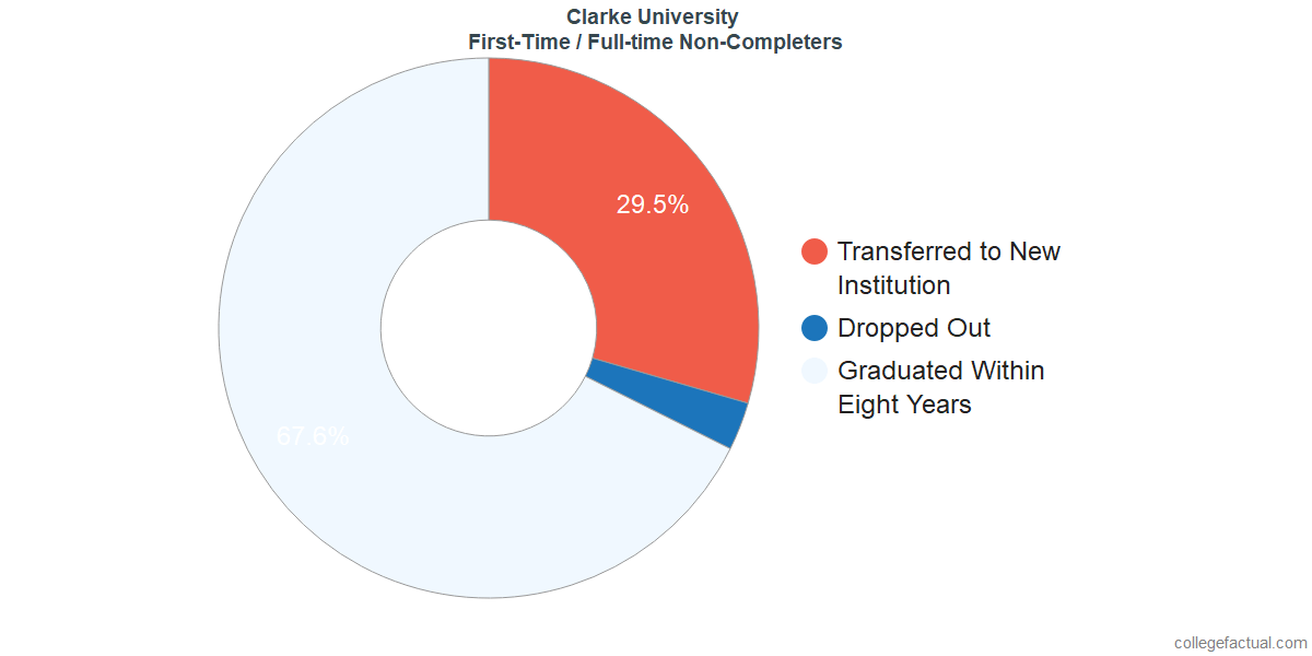 Non-completion rates for first-time / full-time students at Clarke University
