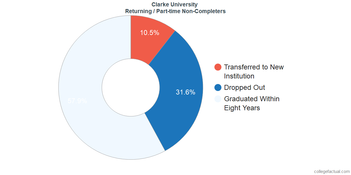 Non-completion rates for returning / part-time students at Clarke University