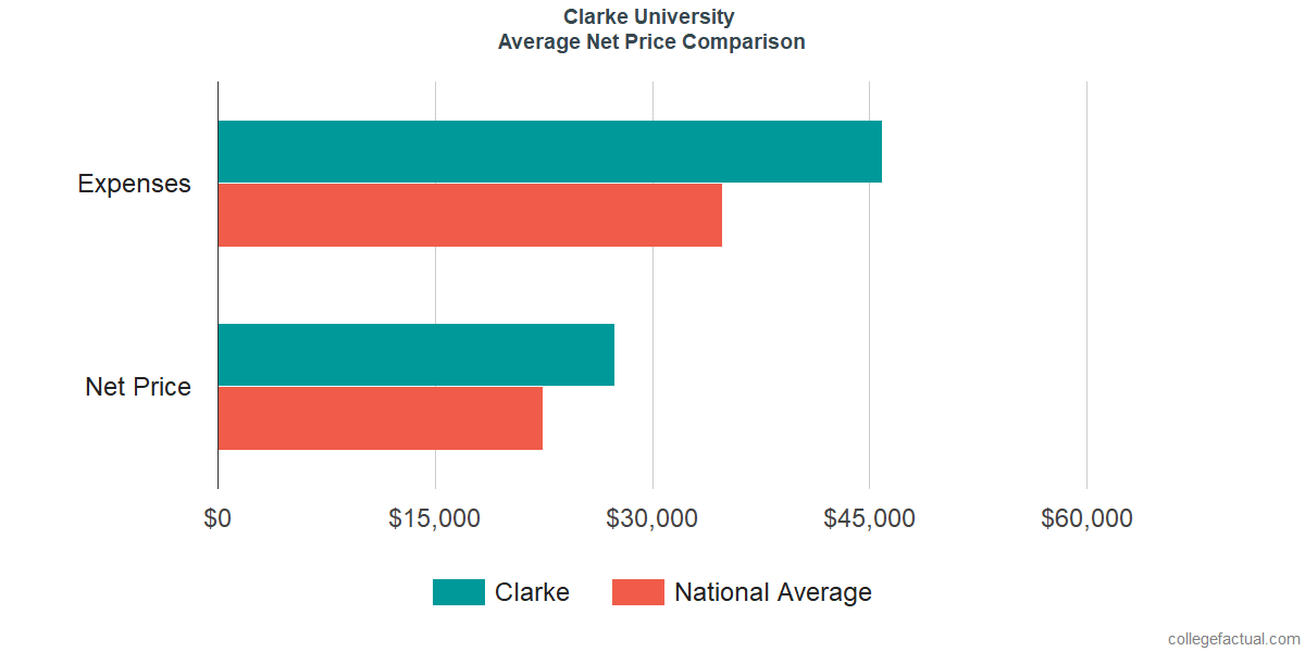 Net Price Comparisons at Clarke University