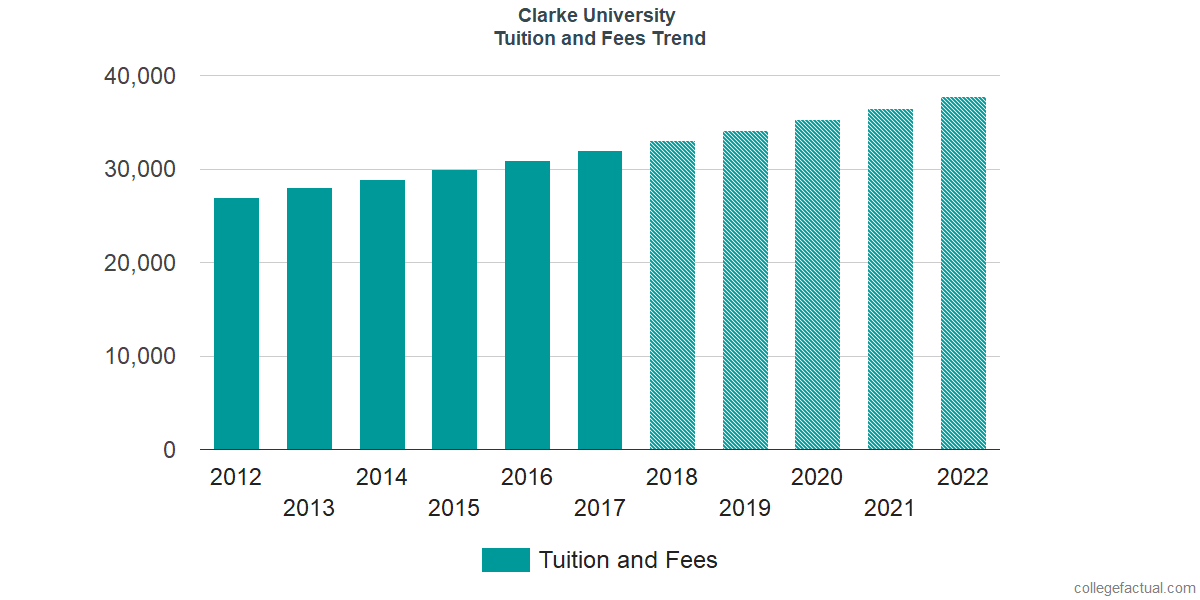 Tuition and Fees Trends at Clarke University