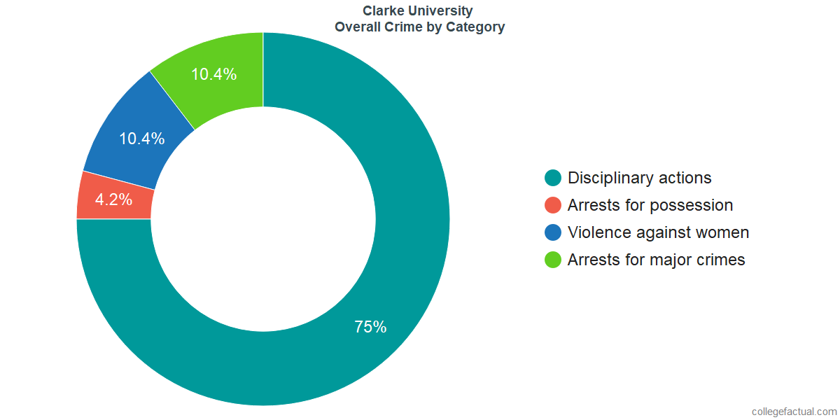 Overall Crime and Safety Incidents at Clarke University by Category