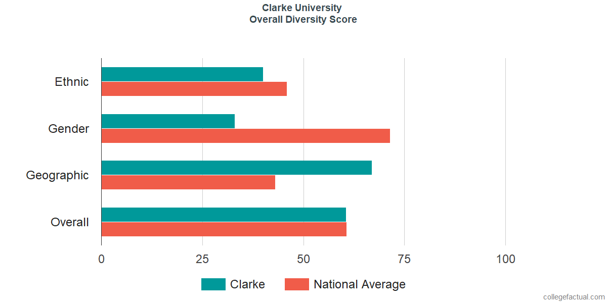Overall Diversity at Clarke University