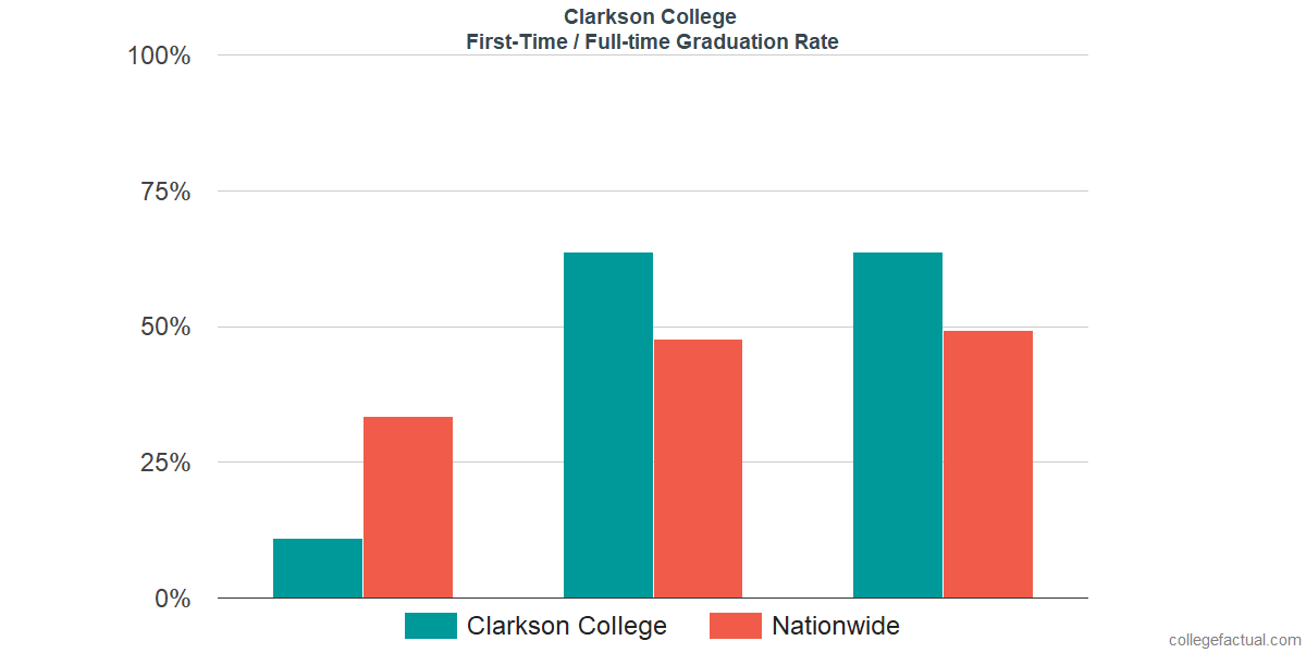 Graduation rates for first-time / full-time students at Clarkson College