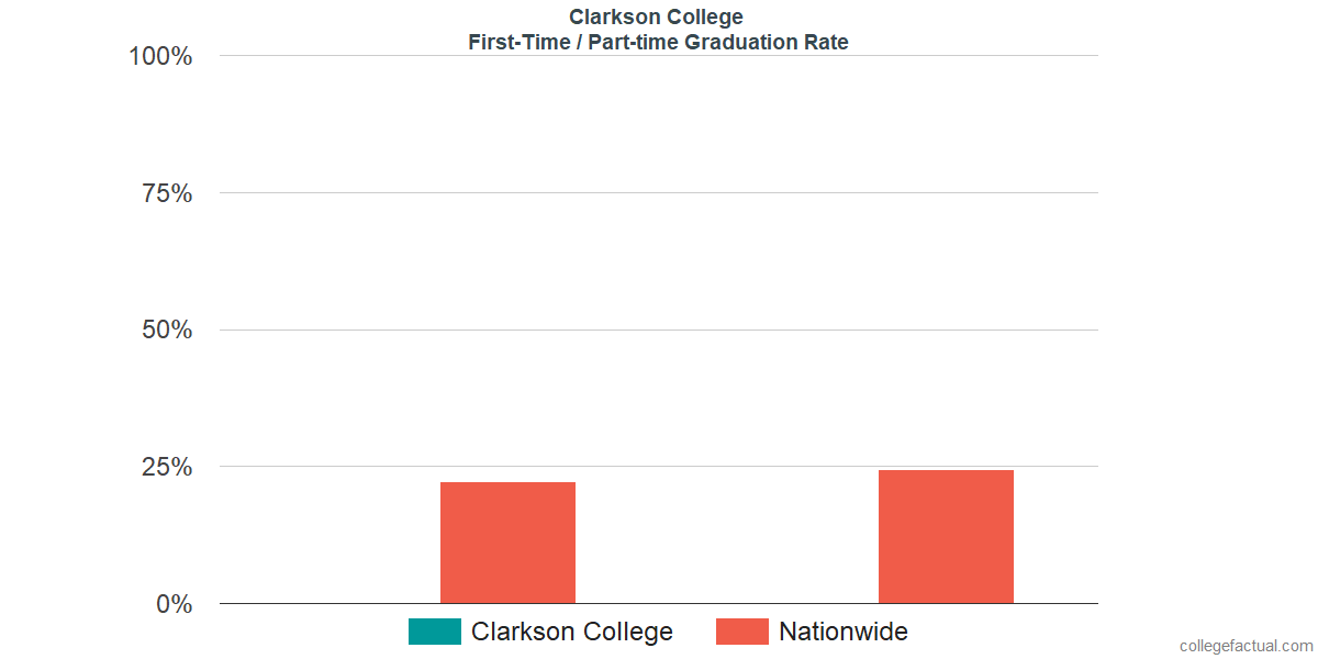 Graduation rates for first-time / part-time students at Clarkson College