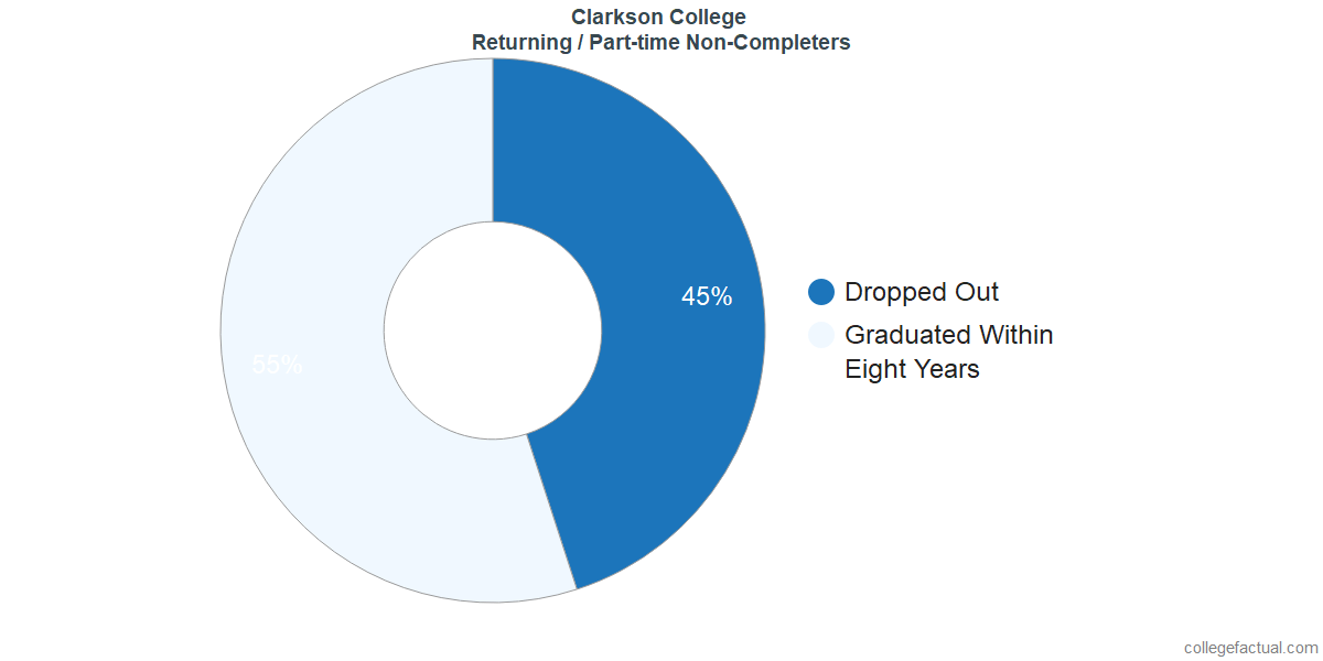 Non-completion rates for returning / part-time students at Clarkson College