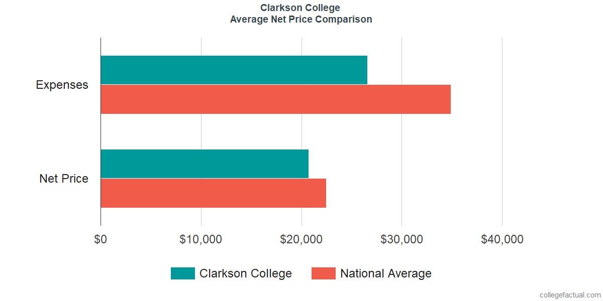 Net Price Comparisons at Clarkson College