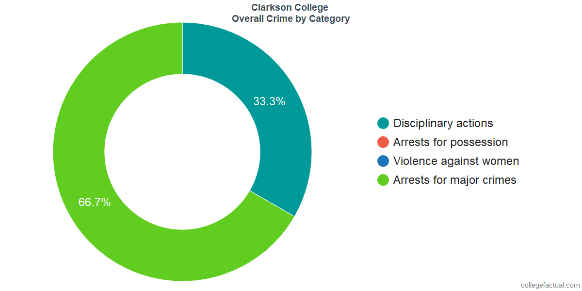 Overall Crime and Safety Incidents at Clarkson College by Category