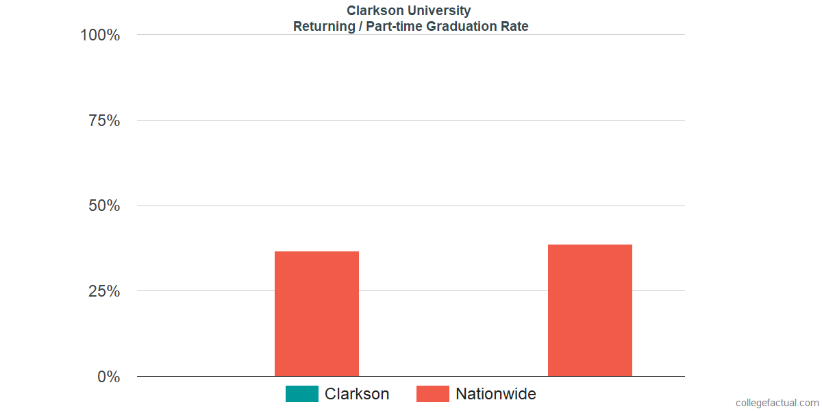 Graduation rates for returning / part-time students at Clarkson University
