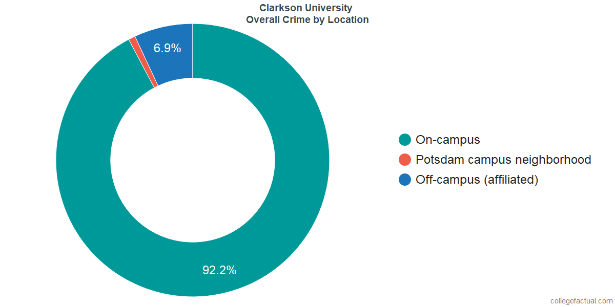 Overall Crime and Safety Incidents at Clarkson University by Location