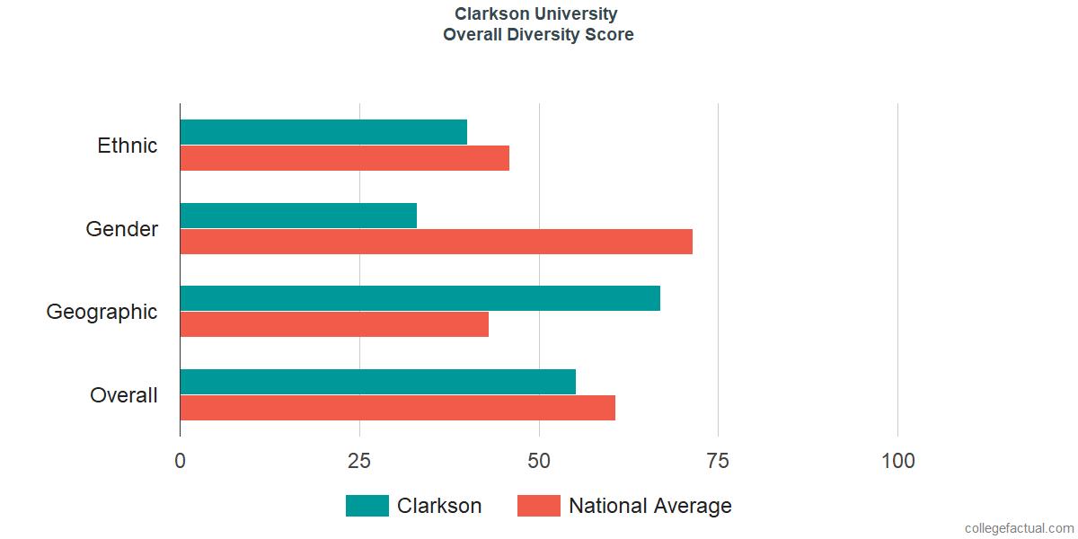 Overall Diversity at Clarkson University