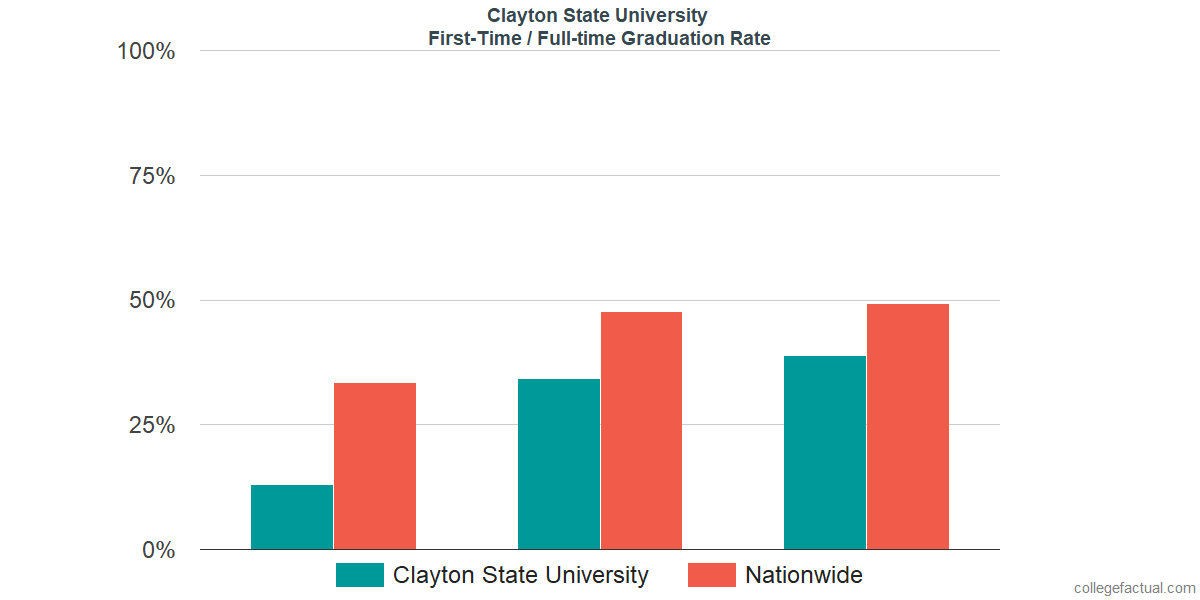 Graduation rates for first-time / full-time students at Clayton State University