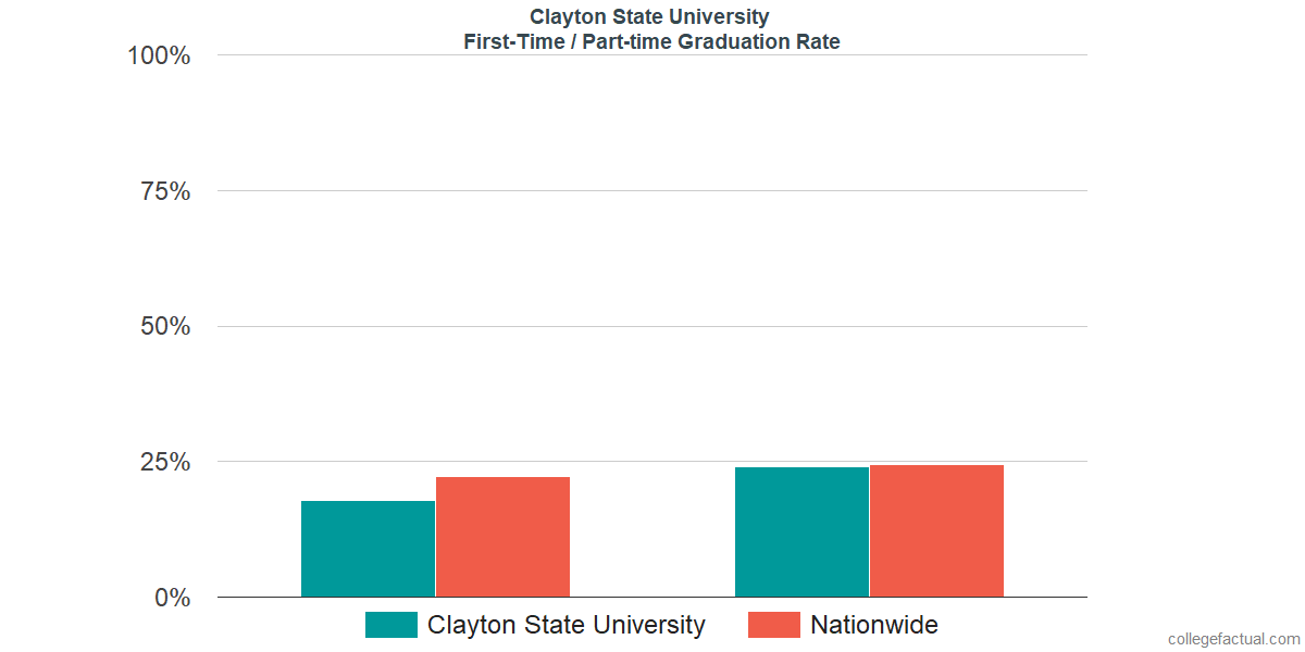 Graduation rates for first time / part-time students at Clayton State University