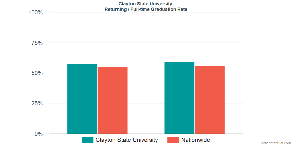 Graduation rates for returning / full-time students at Clayton State University