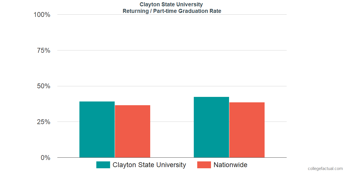 Graduation rates for returning / part-time students at Clayton State University