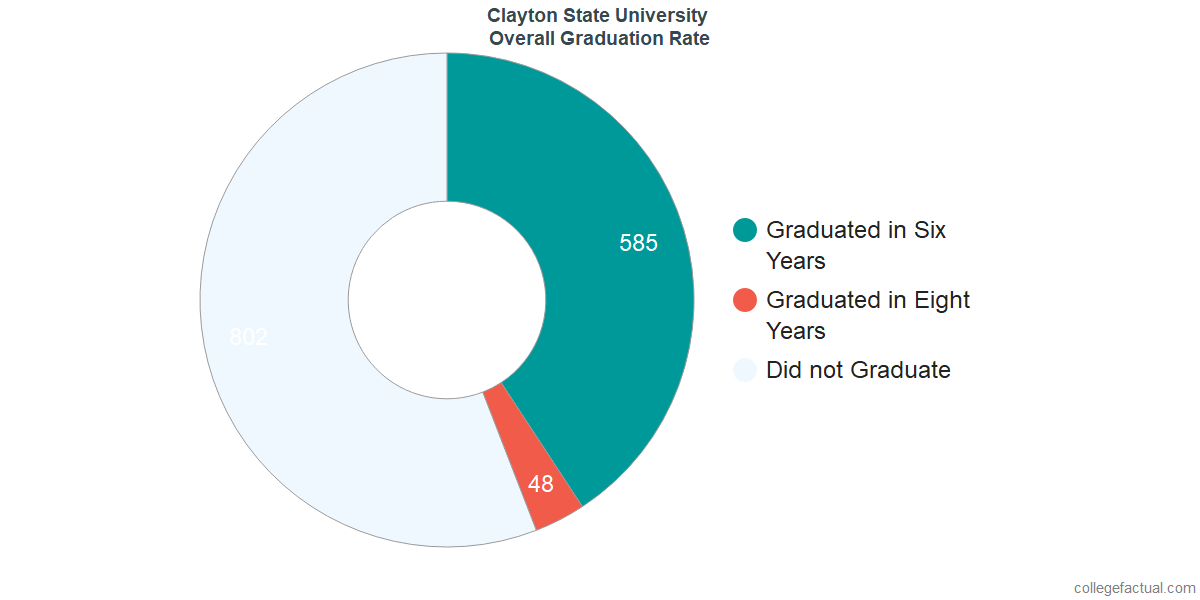 Undergraduate Graduation Rate at Clayton State University