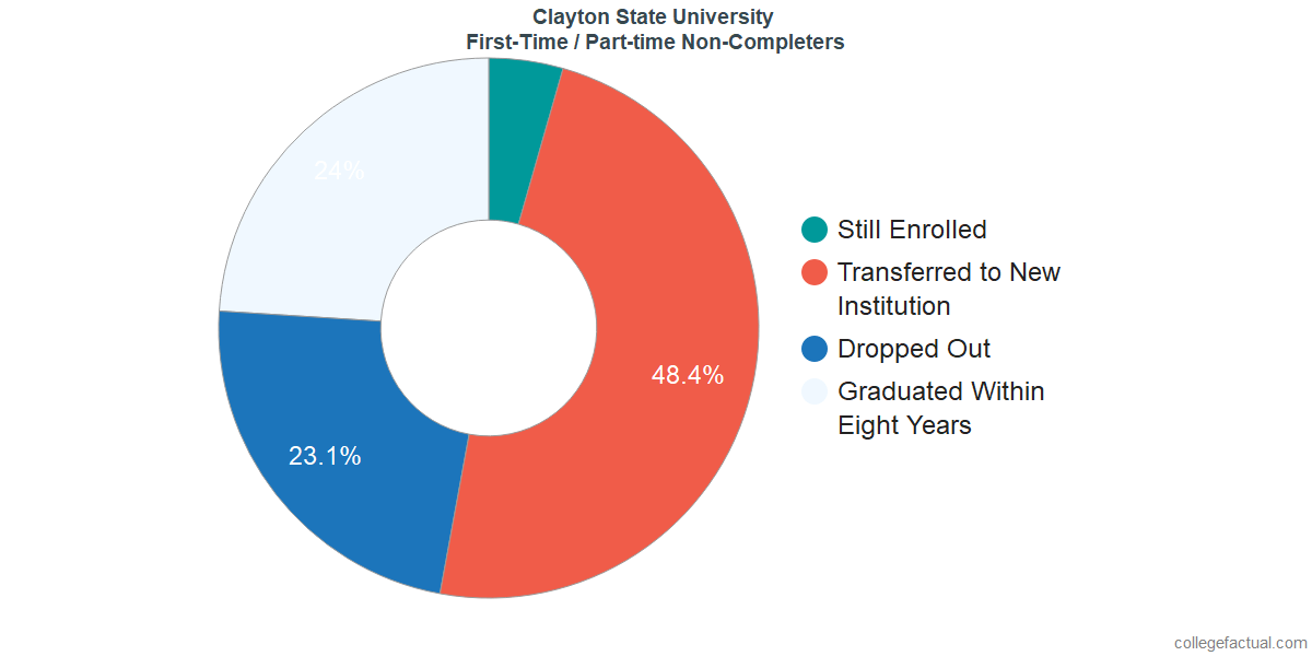 Non-completion rates for first-time / part-time students at Clayton State University